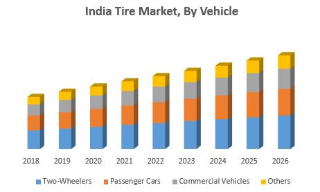 India Tire Market