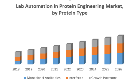 Lab Automation in Protein Engineering Market