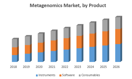 Metagenomics Market