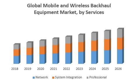 Mobile and Wireless Backhaul Equipment Market