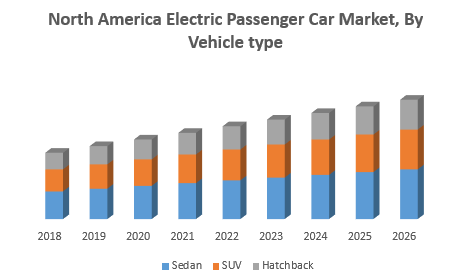 North America Electric Passenger Car Market