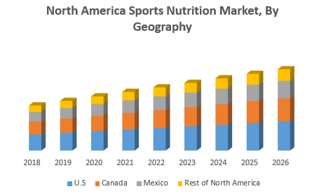 North America Sports Nutrition Market