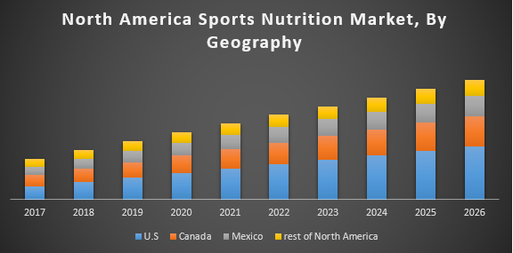 North America Sports Nutrition Market