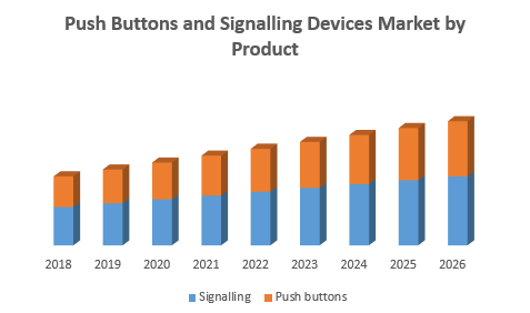 Push Buttons and Signalling Devices Market