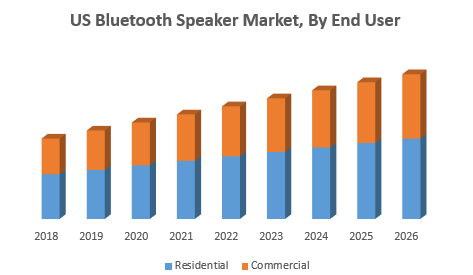 US Bluetooth Speaker Market