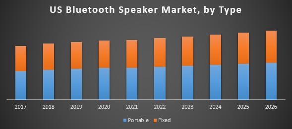 US Bluetooth Speaker Market