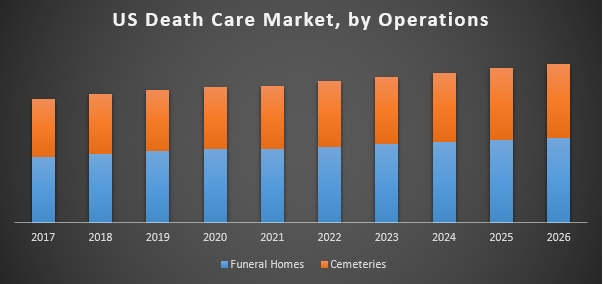 US Death Care Market