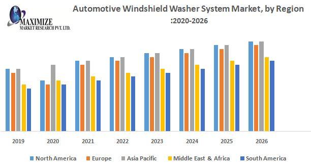 Automotive Windshield Washer System Market by Region