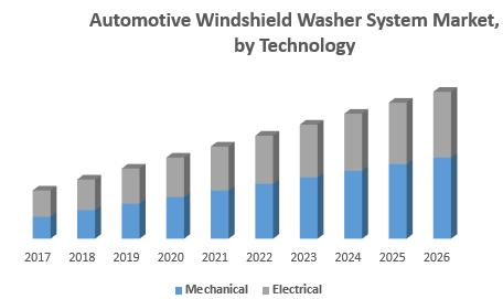 Automotive Windshield Washer System Market, by Technology