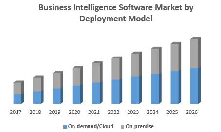 Business Intelligence Software Market by Deployment Model