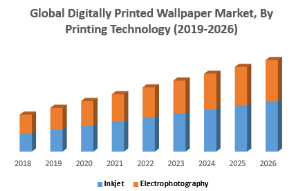 Global Digitally Printed Wallpaper Market