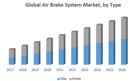 Global Air Brake System Market, by Type