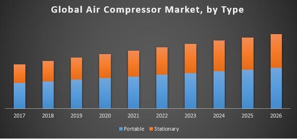 Global Air Compressor Market