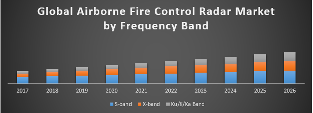 Global Airborne Fire Control Radar Market