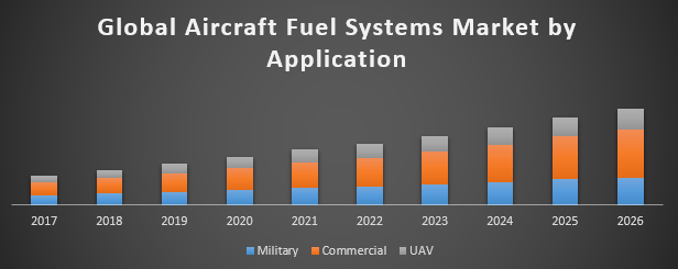 Global Aircraft Fuel Systems Market