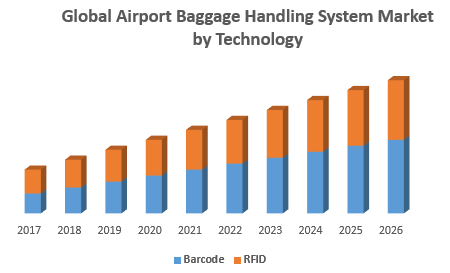 Global Airport Baggage Handling System Market by Technology