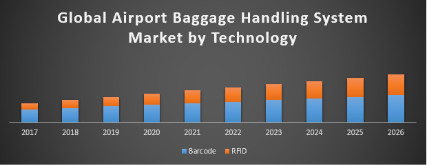 Global Airport Baggage Handling System Market
