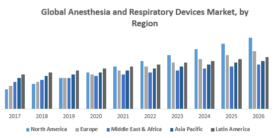 Global Anesthesia and Respiratory Devices Market, by Region