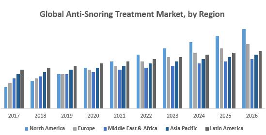 Global Anti-Snoring Treatment Market, by Region