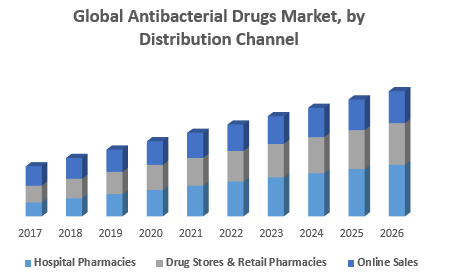 Global Antibacterial Drugs Market, by Distribution Channel