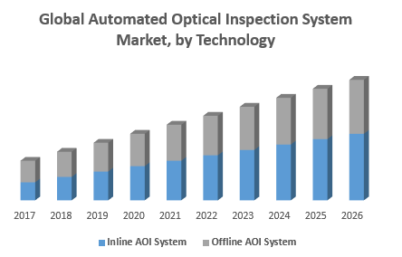 Global Automated Optical Inspection System Market, by Technology