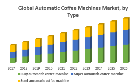 Global Automatic Coffee Machines Market, by Type
