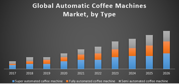 Global Automatic Coffee Machines Market