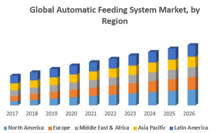 Global Automatic Feeding System Market, by Region