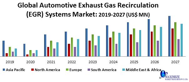 Global Automotive Exhaust Gas Recirculation (EGR) Systems Market