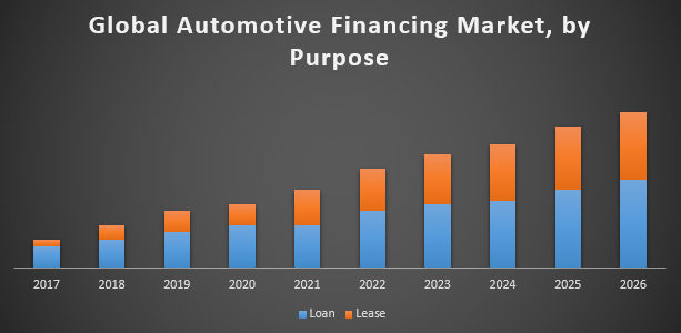 Global Automotive Financing Market