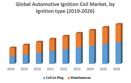 Global Automotive Ignition Coil Market, by Ignition type