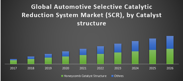 Global Automotive Selective Catalytic Reduction System Market (SCR)