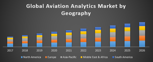 Global Aviation Analytics Market