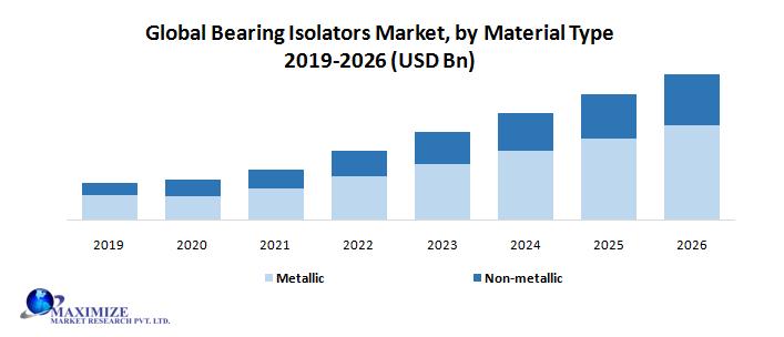 Global Bearing Isolators Market