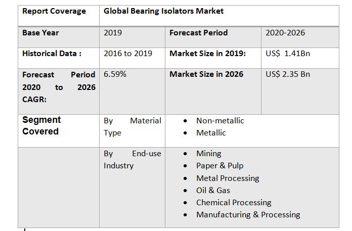 Global Bearing Isolators Market3