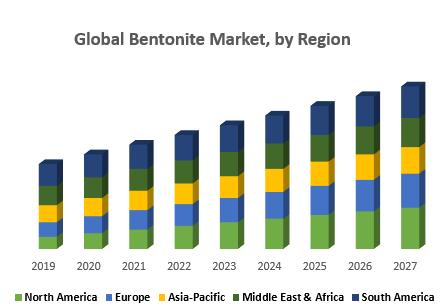Global Bentonite Market, by Region