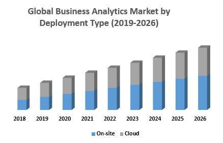 Global Business Analytics Market by Deployment Type