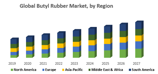 Global Butyl Rubber Market, by Region