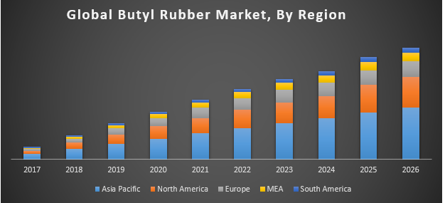Global Butyl Rubber Market