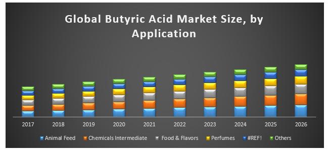 Global Butyric Acid Market