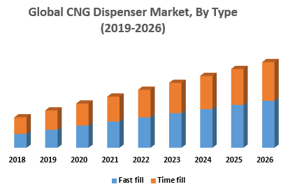 Global CNG Dispenser Market, By Type