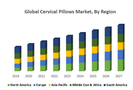 Global Cervical Pillows Market, By Region