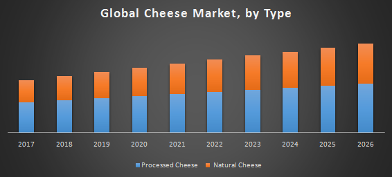Global Cheese Market