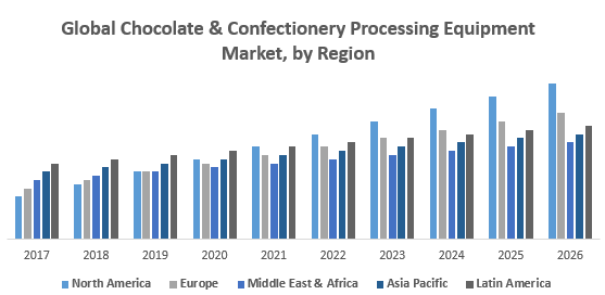 Global Chocolate & Confectionery Processing Equipment Market, by Region