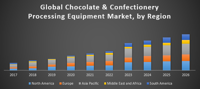 Global Chocolate and Confectionery Processing Equipment Market