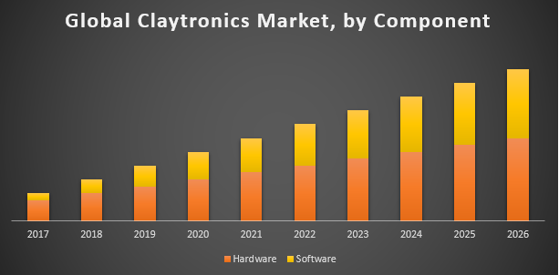 Global Claytronics Market