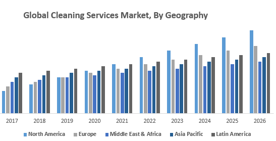 Global Cleaning Services Market, By Geography