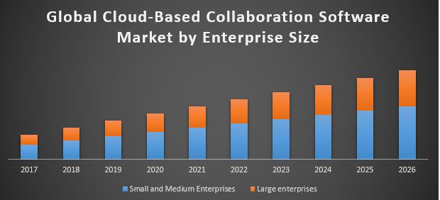 Global Cloud Based Collaboration Software Market
