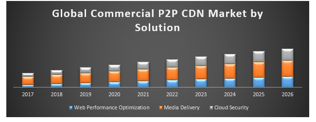 Global Commercial P2P CDN Market - Industry Analysis and Forecast  (2018-2026)