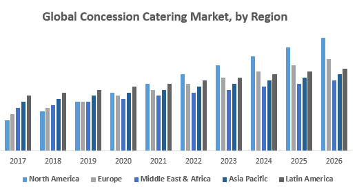 Global Concession Catering Market